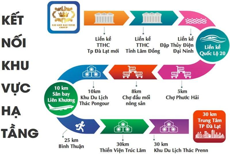 Lý do phải chọn nghỉ dưỡng ở khu đô thị Nam Đà Lạt?