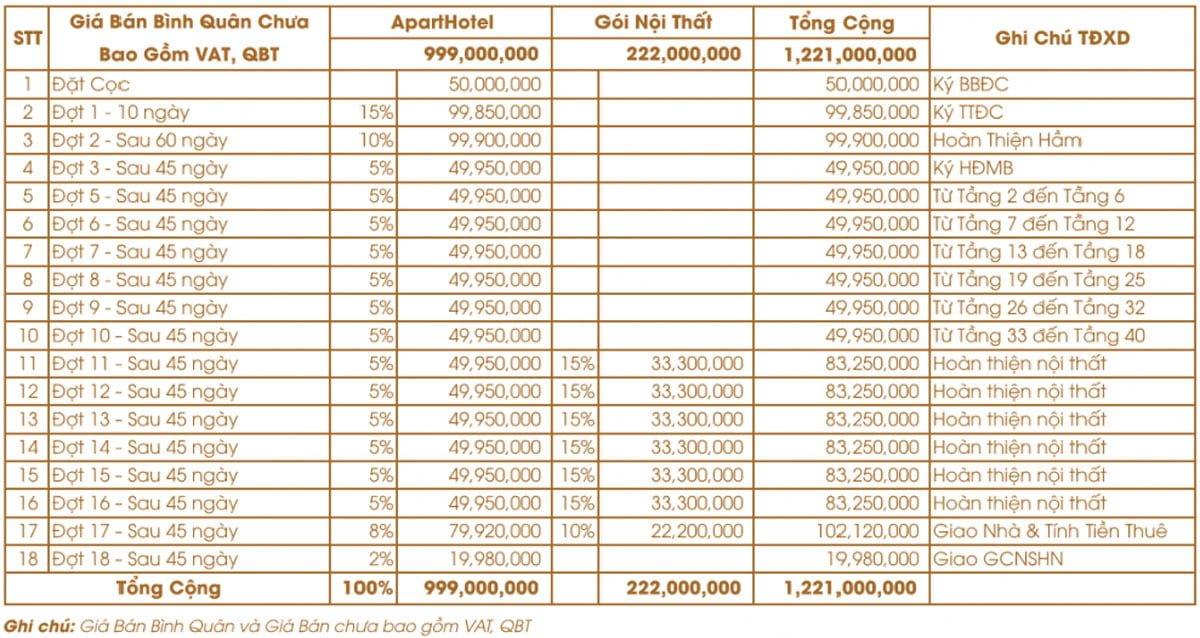 Bảng tính lịch thanh toán cụ thể cho khách hàng mua dự án SunBay Park