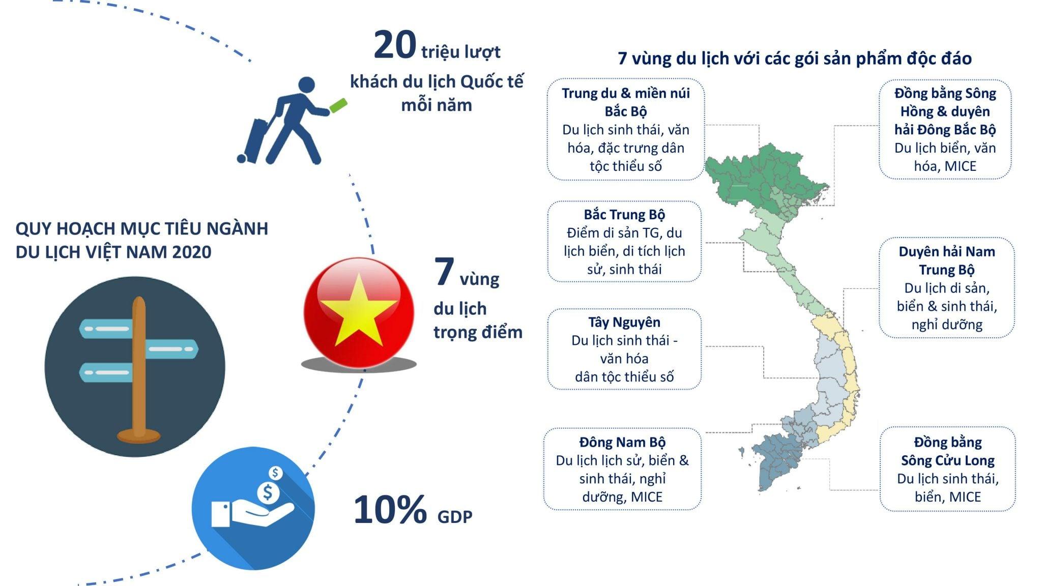 Kế hoach phát triển du lịch Việt Nam và Khánh Hòa