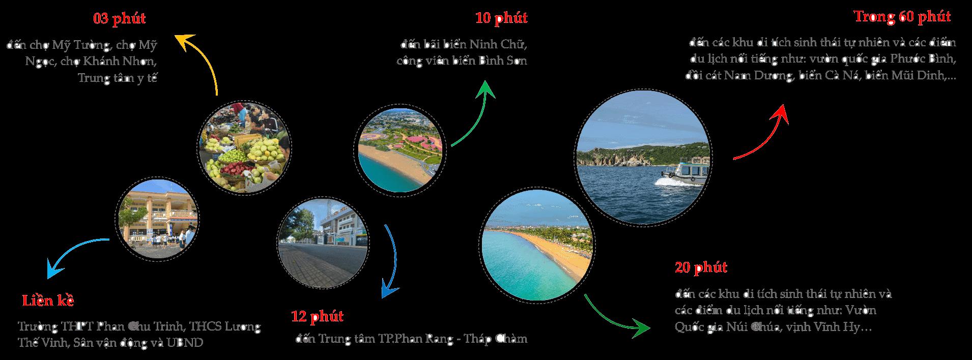 Liên kết vùng từ khu dự án Ninh Chữ Ninh Thuận