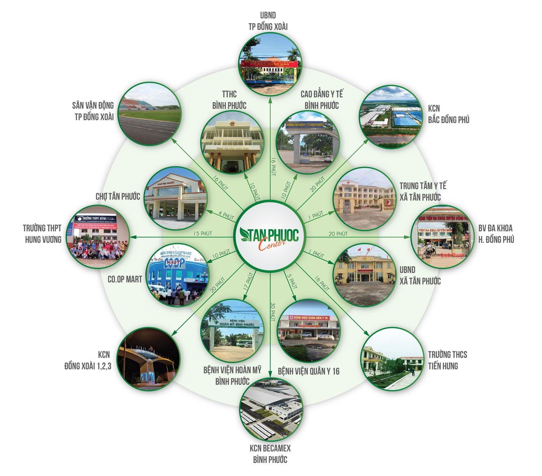 Kết nối xung quanh từ vị trí dự án đất nền Tân Phước Center Bình Phước