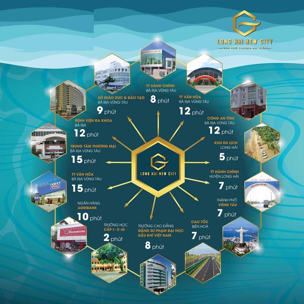 dự án Long Hải New City