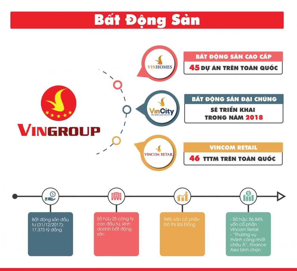 vingroup - Tập đoàn Vingroup là sân sau của ai?