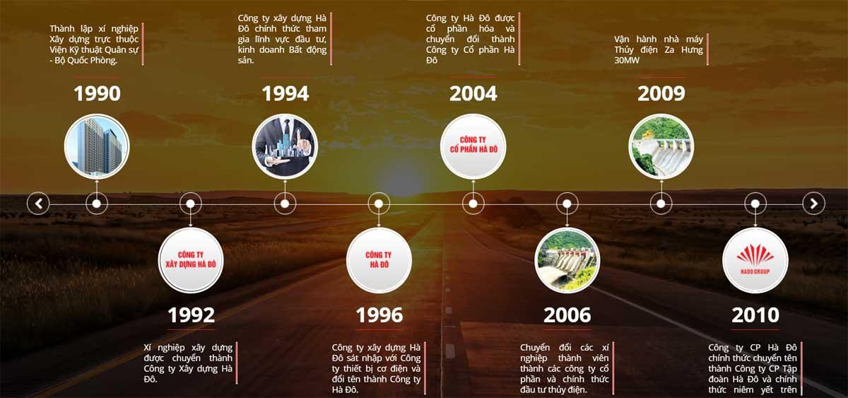 Công ty Cổ phần Tập đoàn Hà Đô - Hà Đô Group là công ty nào?