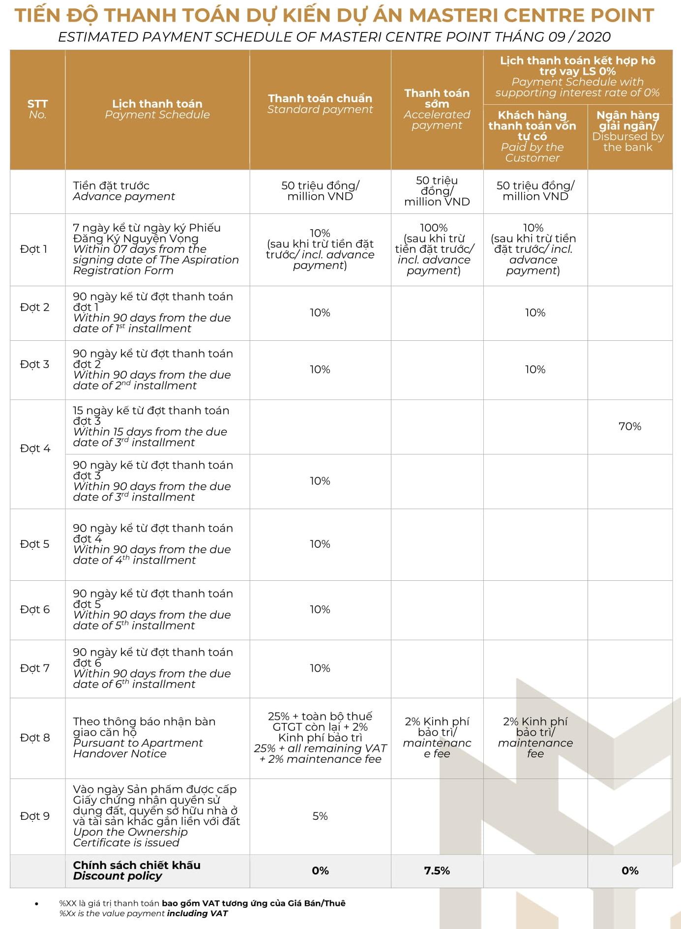 Phương thức thanh toán Dự án căn hộ chung cư Masteri Centre Point Quận 9, Masterise Home