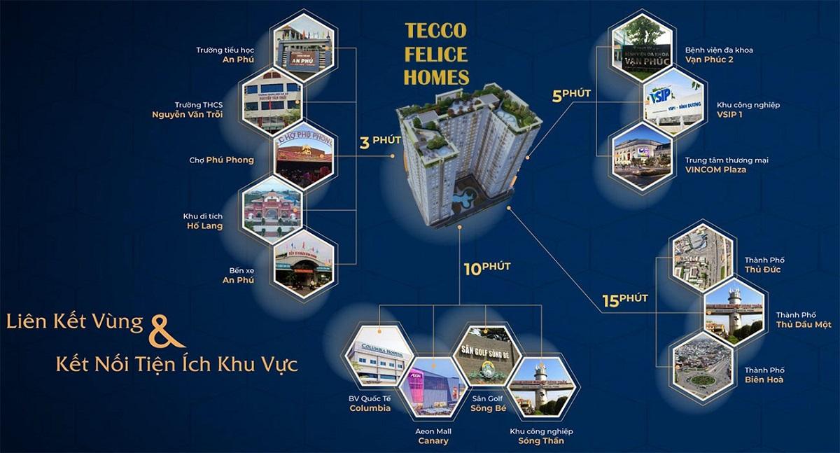 Tiện ích xung quanh khu căn hộ Tecco Felice Homes