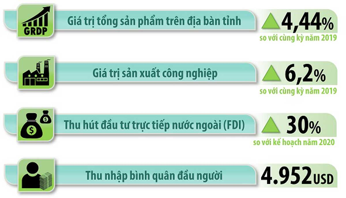 Thông tin kinh tế tỉnh Đồng Nai
